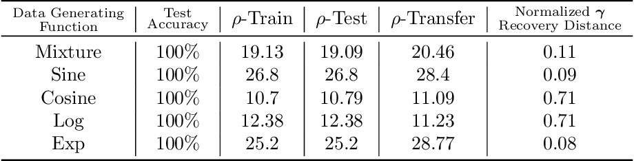 Figure 2 for For Manifold Learning, Deep Neural Networks can be Locality Sensitive Hash Functions