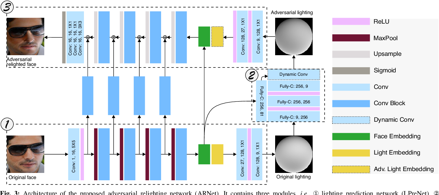 Figure 3 for Adversarial Relighting against Face Recognition