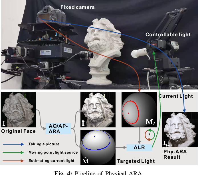 Figure 4 for Adversarial Relighting against Face Recognition