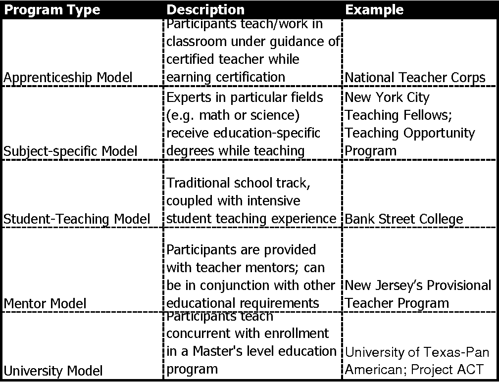 Table 3 from Today , All Children : Can Teach for America Bridge the ...