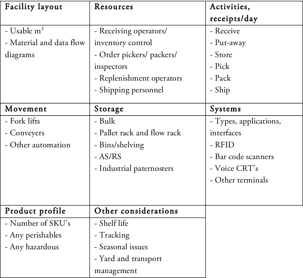 Table 14 from Performance measurement system for warehouse