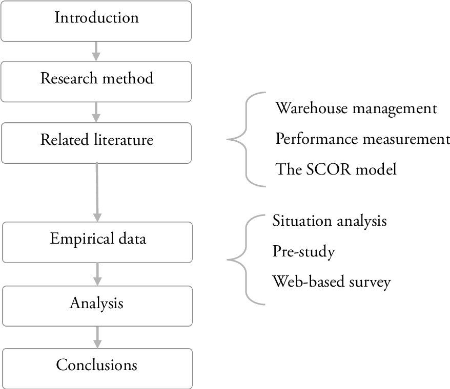 Figure 2 from Performance measurement system for warehouse