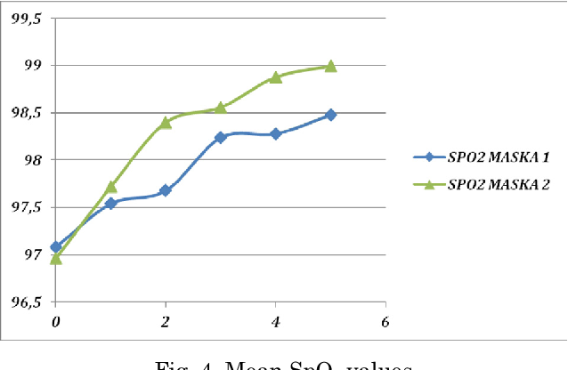 Fig. 4. Mean SpO2 values