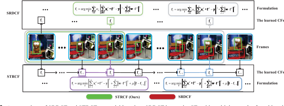 Figure 2 for Learning Spatial-Temporal Regularized Correlation Filters for Visual Tracking