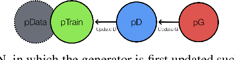 Figure 1 for Adversarial Fisher Vectors for Unsupervised Representation Learning