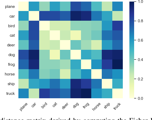 Figure 3 for Adversarial Fisher Vectors for Unsupervised Representation Learning