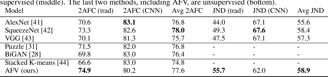 Figure 4 for Adversarial Fisher Vectors for Unsupervised Representation Learning