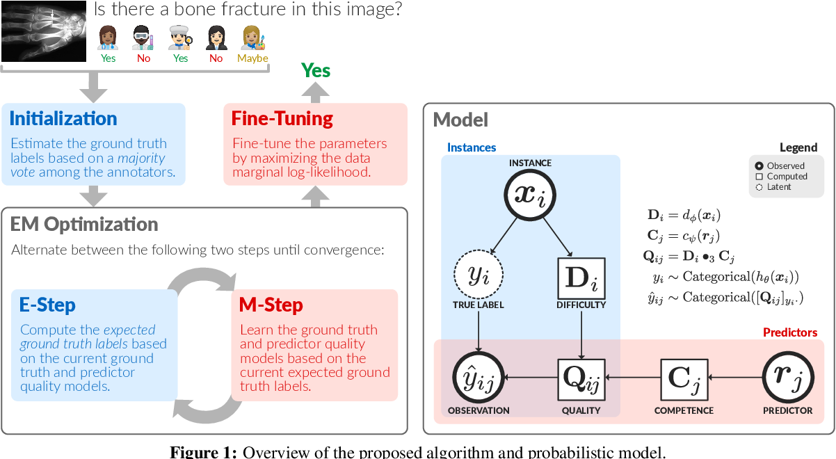 Figure 1 for Learning from Imperfect Annotations