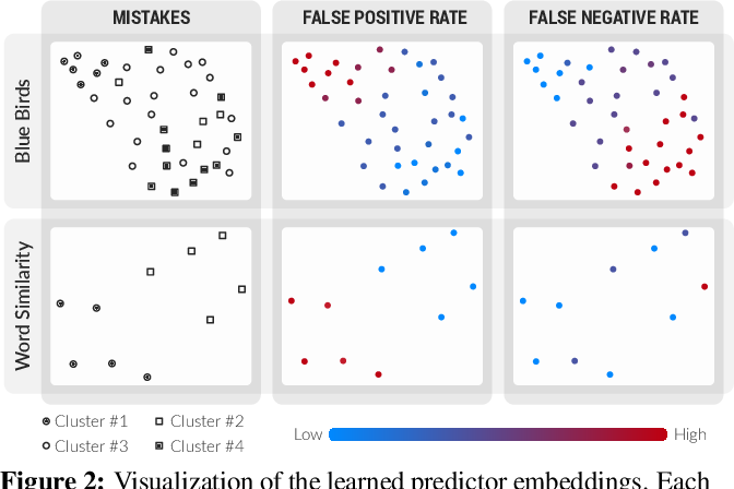 Figure 4 for Learning from Imperfect Annotations