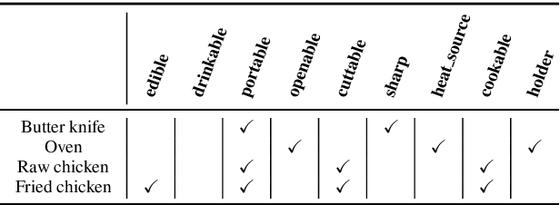 Figure 3 for Interactive Language Learning by Question Answering