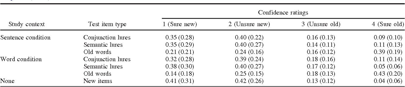 PDF] Older and wiser: older adults' episodic word memory