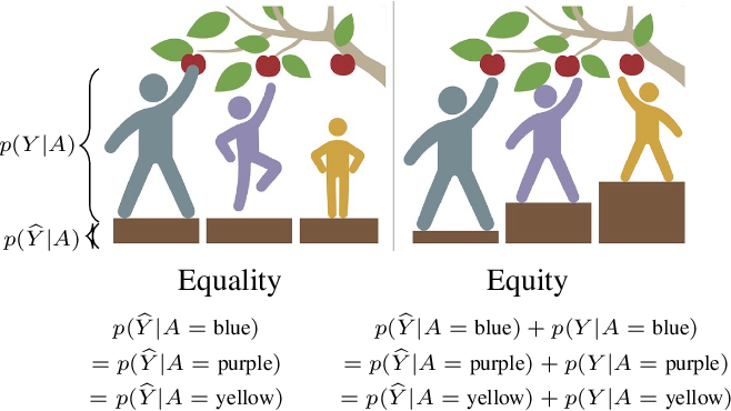 Figure 1 for Statistical Equity: A Fairness Classification Objective