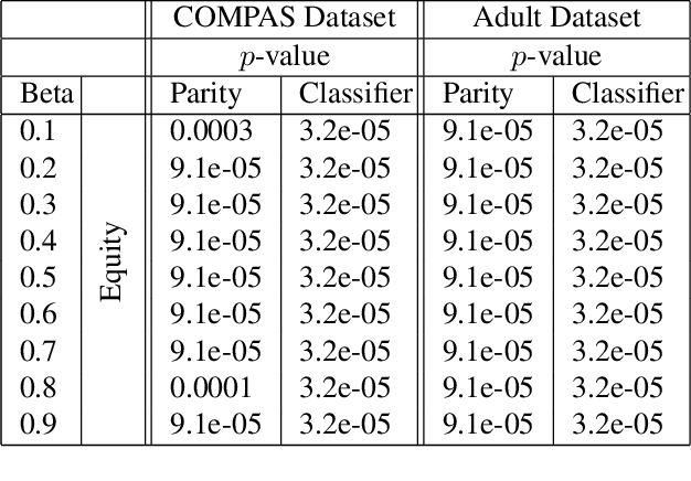 Figure 2 for Statistical Equity: A Fairness Classification Objective