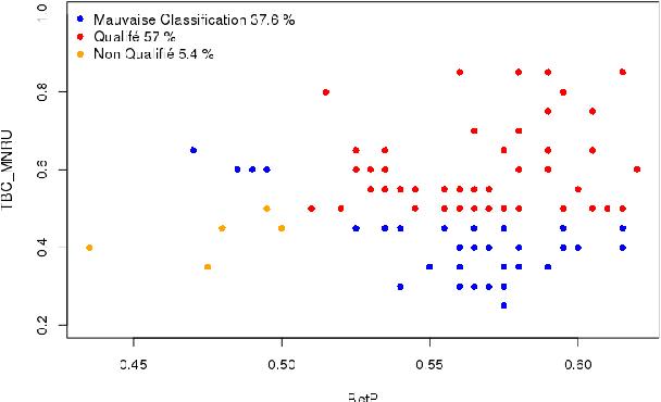Figure 1 for Contributors profile modelization in crowdsourcing platforms