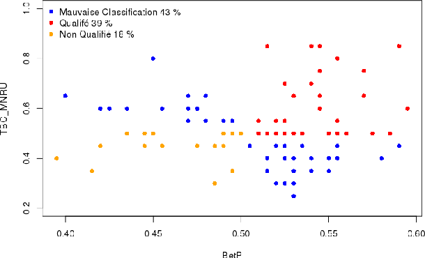 Figure 2 for Contributors profile modelization in crowdsourcing platforms