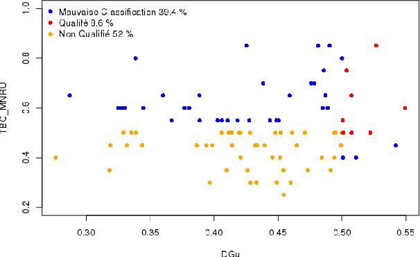 Figure 3 for Contributors profile modelization in crowdsourcing platforms