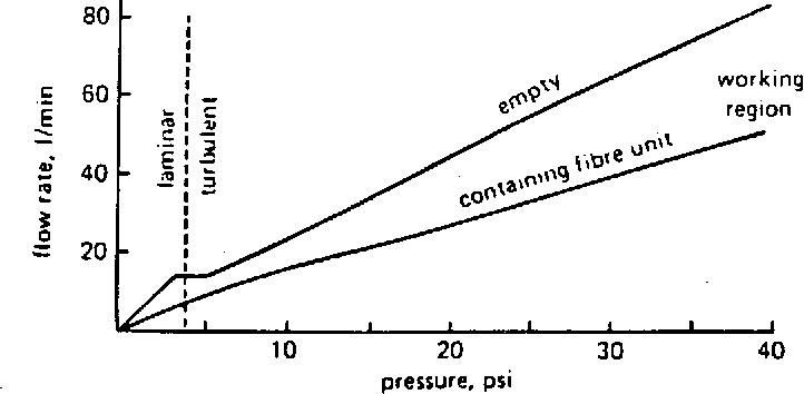 Fig. 3. Flow rate versus air pressure in 170 m of 7 mm bore.