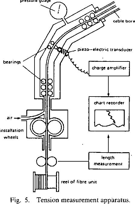 Fig. 5. Tension measurement apparatus