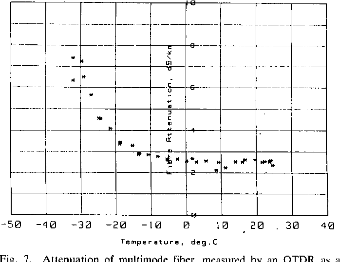 Fig. 7. Attenuation of multimode fiber, measured by an OTDR as a function of temperature.