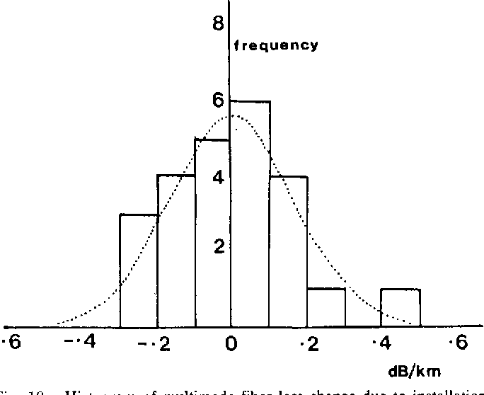 Fig. 10. Histogram of multimode fiber loss change due to installation measured by an OTDR.