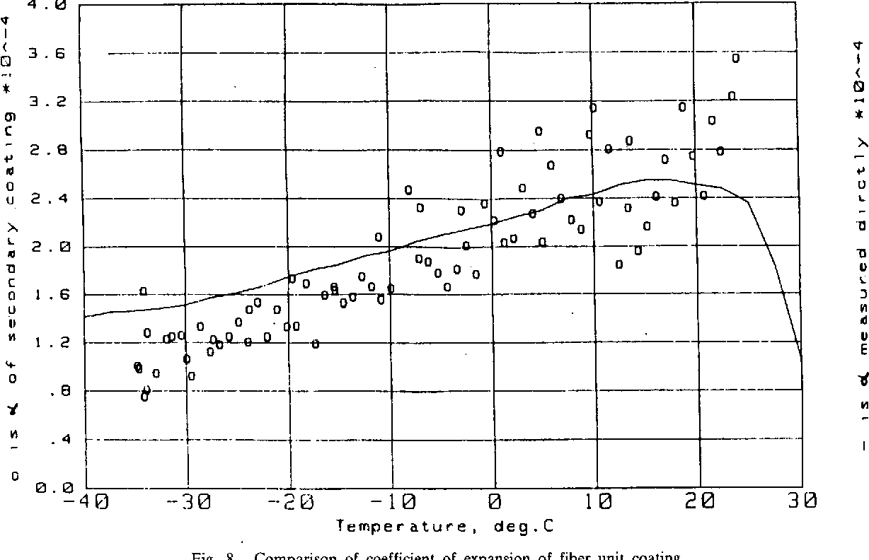 Fig. 8. Comparison of coefficient of expansion of fiber unit coating, measured directly and calculated from measured fiber strain as a