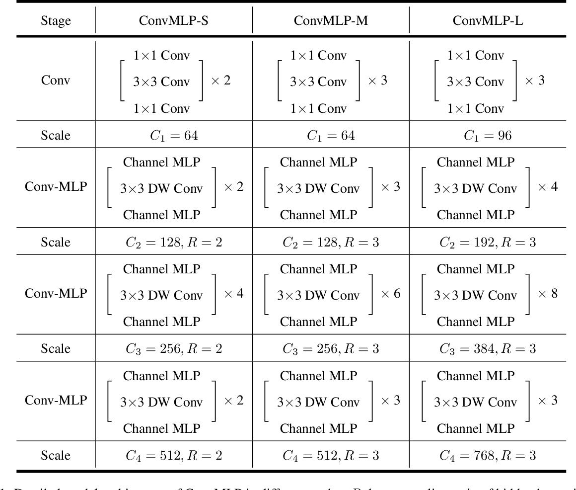 Figure 2 for ConvMLP: Hierarchical Convolutional MLPs for Vision