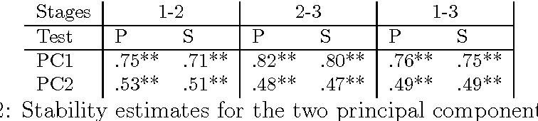 table 7.22