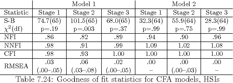 table 7.24