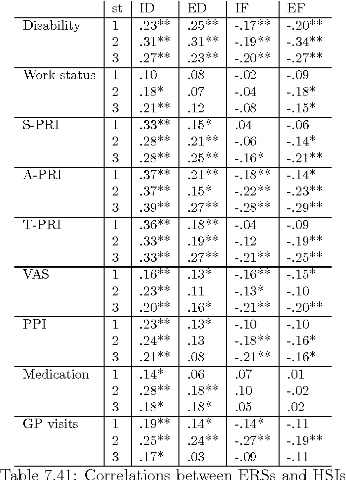 table 7.41