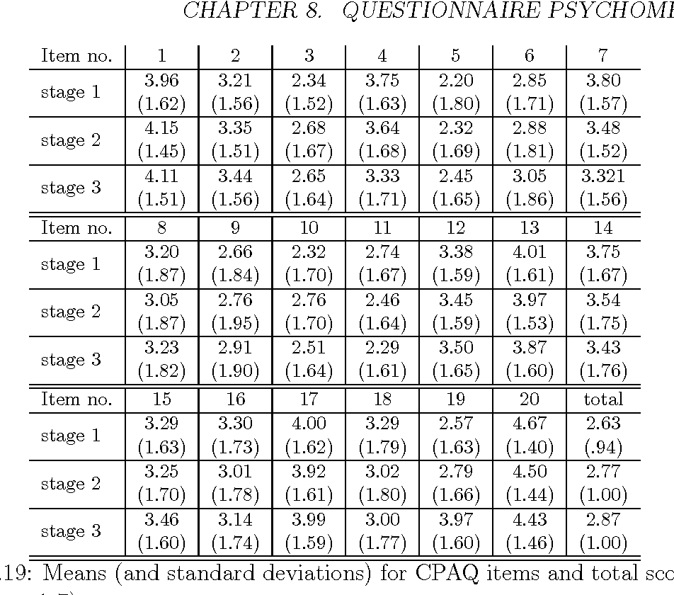 table 8.19