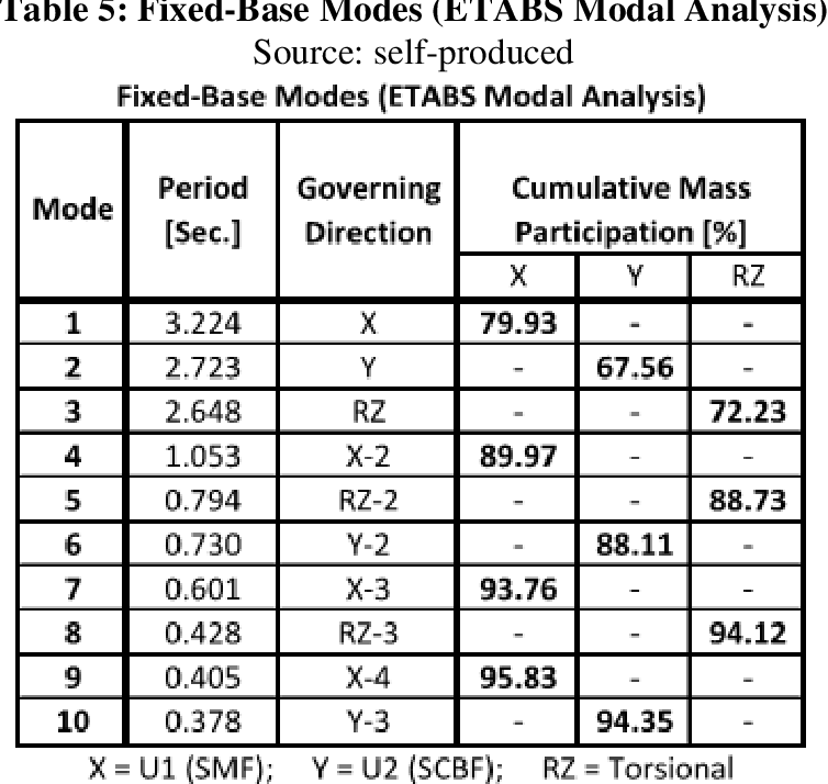 PDF] Seismic Performance Comparison of a Fixed-Base versus a Base