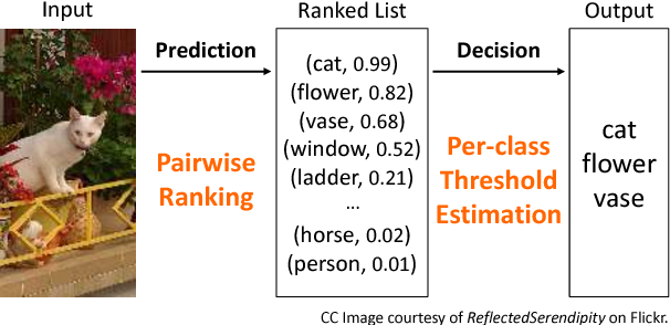 Figure 1 for Improving Pairwise Ranking for Multi-label Image Classification