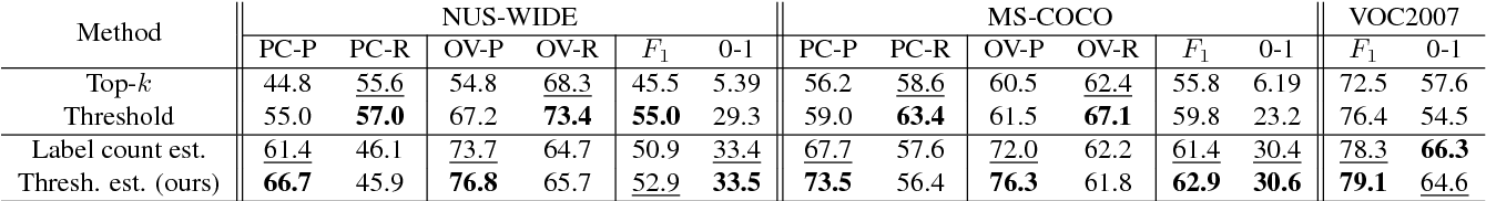 Figure 3 for Improving Pairwise Ranking for Multi-label Image Classification