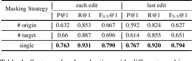 Figure 1 for Towards Minimal Supervision BERT-based Grammar Error Correction
