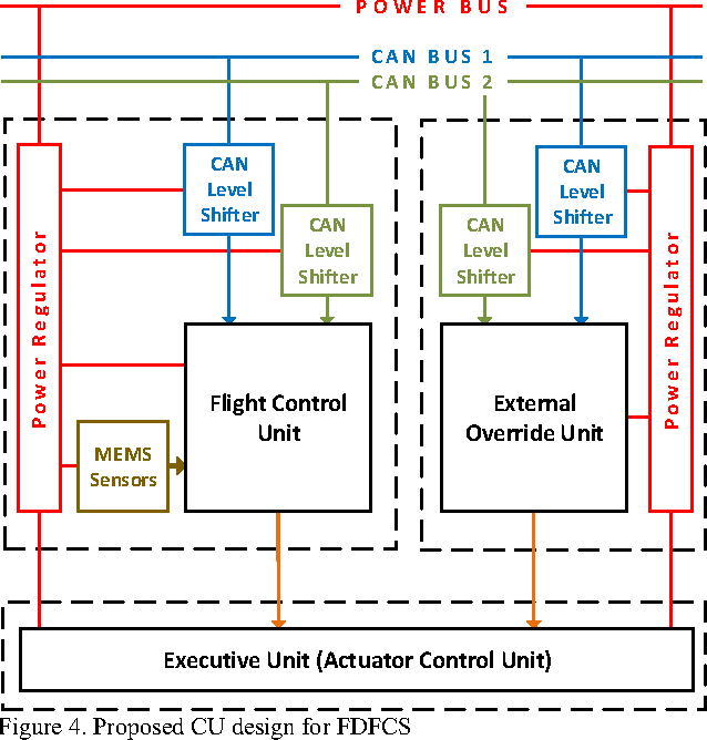 Figure 4 from A proposal for a Fully Distributed Flight