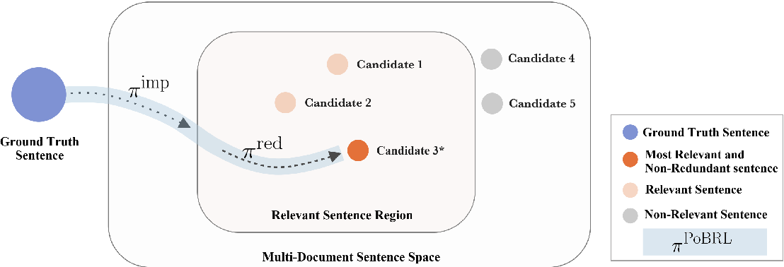 Figure 1 for PoBRL: Optimizing Multi-Document Summarization by Blending Reinforcement Learning Policies