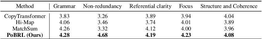 Figure 4 for PoBRL: Optimizing Multi-Document Summarization by Blending Reinforcement Learning Policies