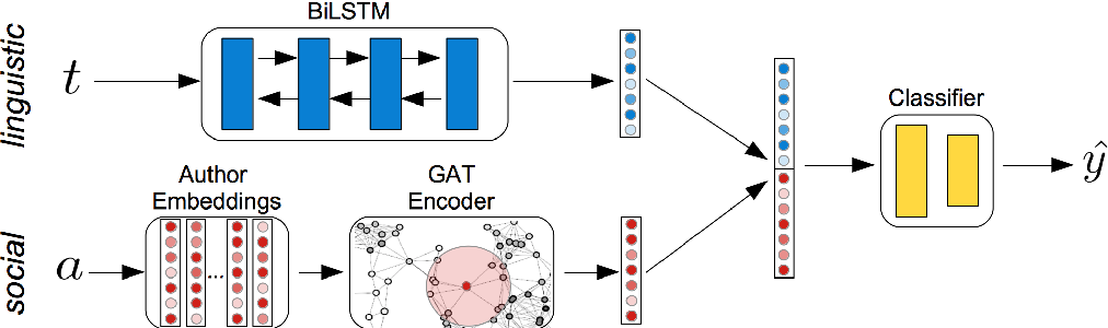 Figure 1 for You Shall Know a User by the Company It Keeps: Dynamic Representations for Social Media Users in NLP