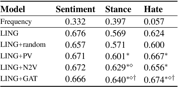 Figure 3 for You Shall Know a User by the Company It Keeps: Dynamic Representations for Social Media Users in NLP