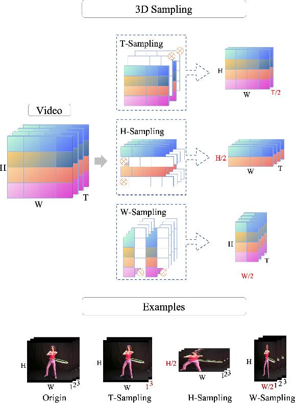 Figure 1 for Video 3D Sampling for Self-supervised Representation Learning