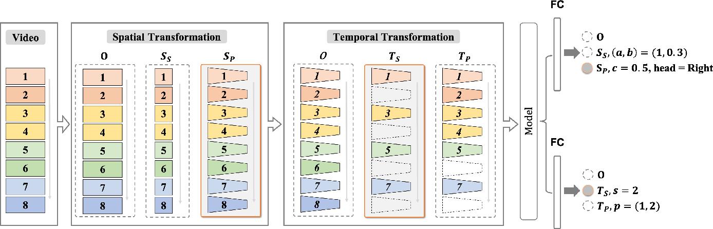 Figure 3 for Video 3D Sampling for Self-supervised Representation Learning
