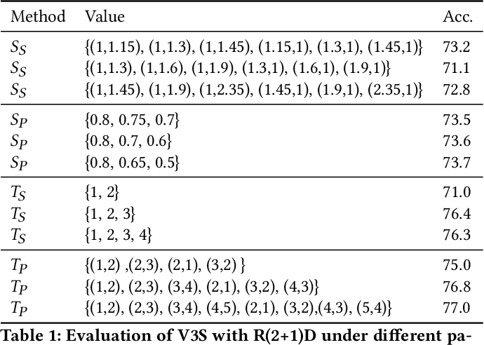 Figure 2 for Video 3D Sampling for Self-supervised Representation Learning