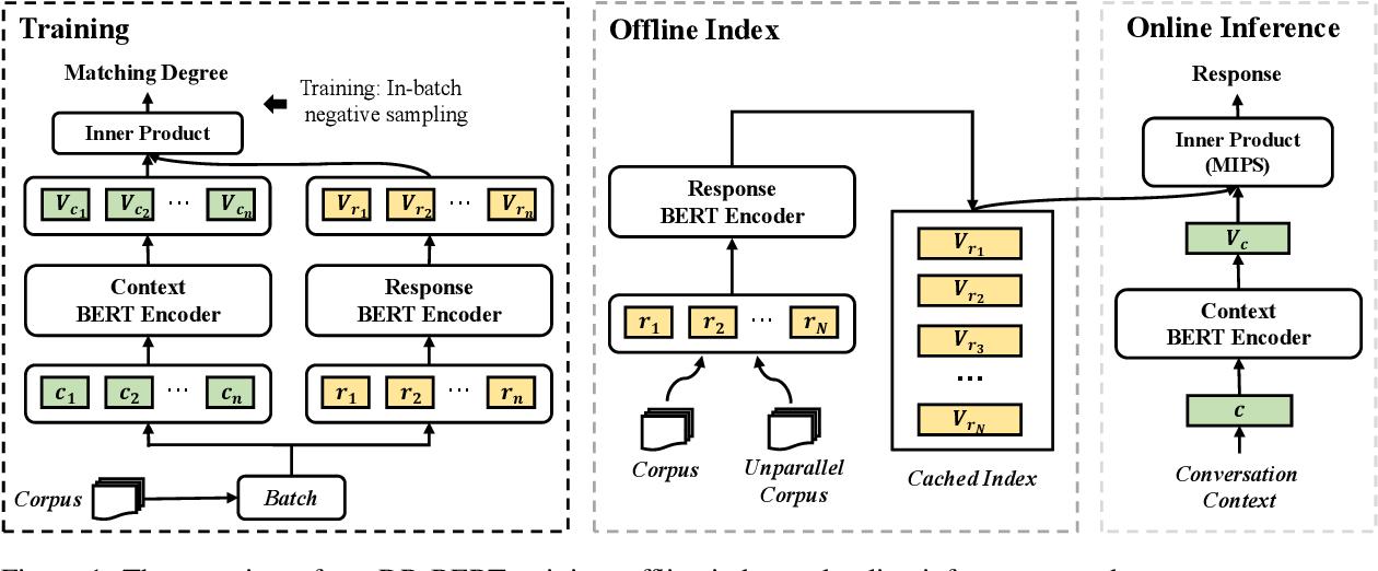Figure 1 for Exploring Dense Retrieval for Dialogue Response Selection