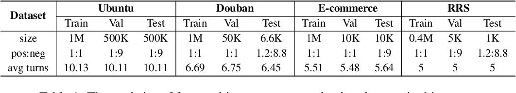Figure 2 for Exploring Dense Retrieval for Dialogue Response Selection