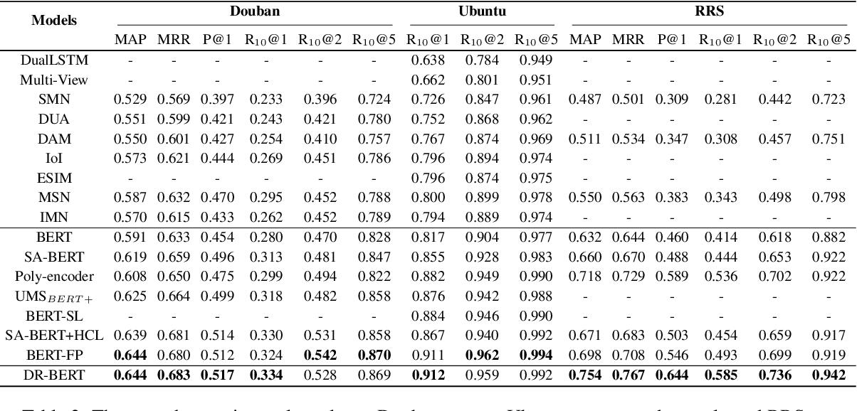 Figure 3 for Exploring Dense Retrieval for Dialogue Response Selection