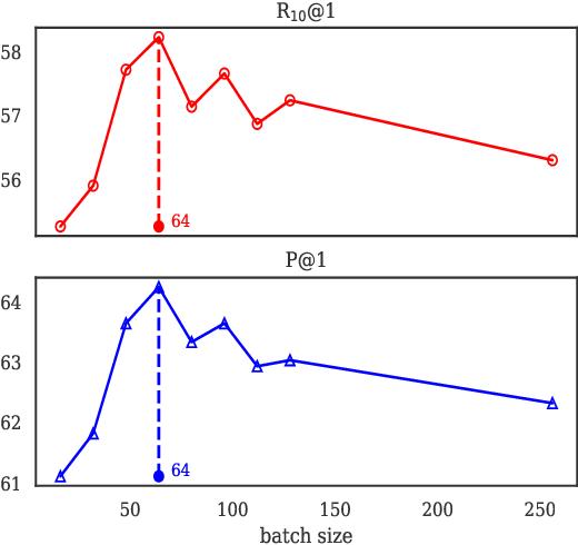Figure 4 for Exploring Dense Retrieval for Dialogue Response Selection