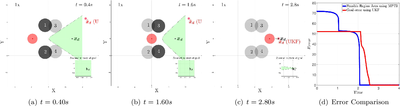 Figure 2 for Feasible Region-based Identification Using Duality (Extended Version)