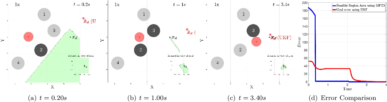 Figure 3 for Feasible Region-based Identification Using Duality (Extended Version)