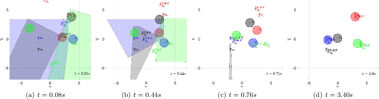 Figure 4 for Feasible Region-based Identification Using Duality (Extended Version)