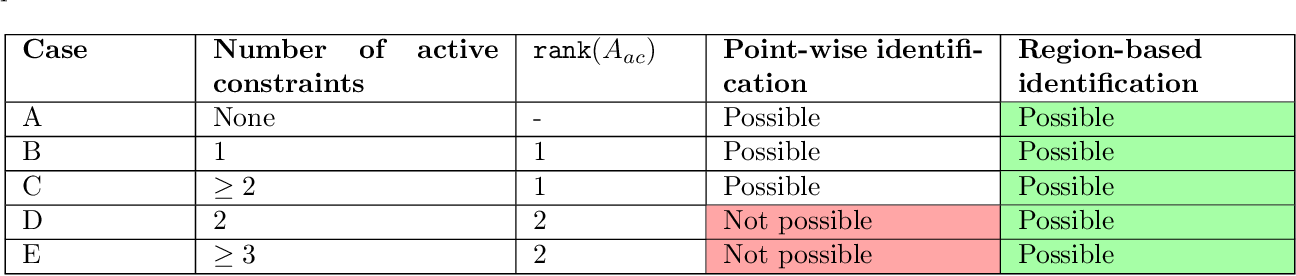 Figure 1 for Feasible Region-based Identification Using Duality (Extended Version)